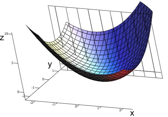 Calculadora de derivadas parciales